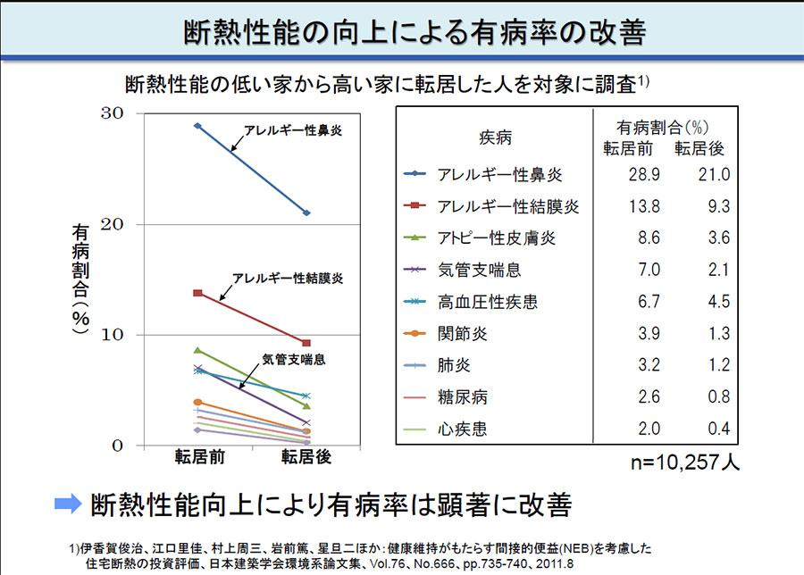 %e6%96%ad%e7%86%b1%e6%80%a7%e8%83%bd%e5%90%91%e4%b8%8a%e3%81%ab%e3%82%88%e3%82%8b%e6%9c%89%e7%97%85%e7%8e%87%e3%81%ae%e6%94%b9%e5%96%84