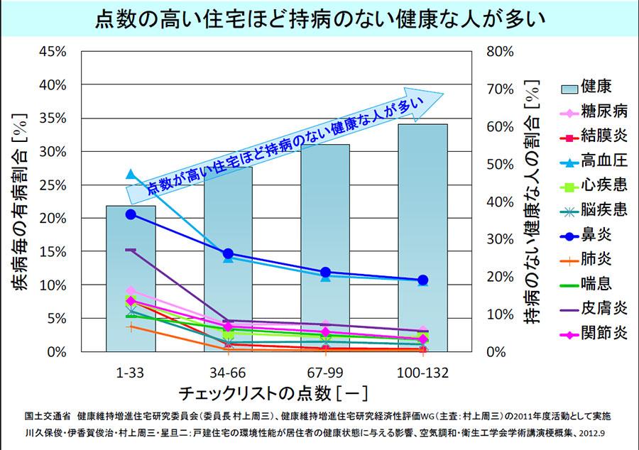 %e7%82%b9%e6%95%b0%e3%81%ae%e9%ab%98%e3%81%84%e4%bd%8f%e5%ae%85%e3%81%bb%e3%81%a9%e6%8c%81%e7%97%85%e3%81%ae%e3%81%aa%e3%81%84%e5%81%a5%e5%ba%b7%e3%81%aa%e4%ba%ba%e3%81%8c%e5%a4%9a%e3%81%84